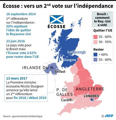 Écosse : vers un 2e vote sur l'indépendance © Jonathan JACOBSEN, Kun TIAN AFP