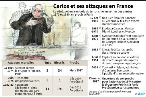 Carlos et ses attaques en France © Kun TIAN, Jonathan JACOBSEN AFP
