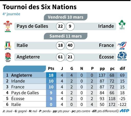 Tournoi des six nations: les résultats de la 4e journée et le classement © Laurence SAUBADU AFP