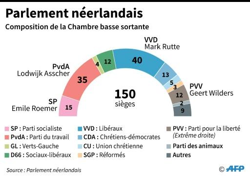 Composition de la chambre basse sortante du Parlement néerlandais  © Vincent LEFAI, Sabrina BLANCHARD, Iris ROYER DE VERICOURT AFP