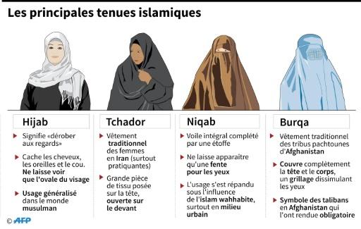 Principales tenues islamiques  © Iris ROYER DE VERICOURT, Simon MALFATTO AFP
