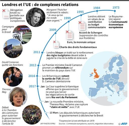 Londres et l'UE: de complexes relations © Gillian HANDYSIDE, Laurence SAUBADU AFP