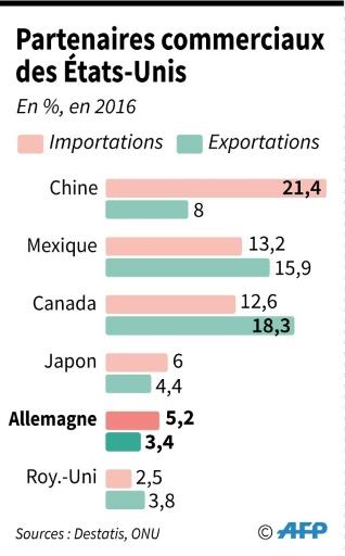 Les 6 principaux partenaires commerciaux des Etats-Unis, importations et exportations © Gillian HANDYSIDE AFP