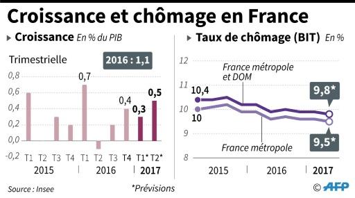 Le taux de chômage en France devrait s'établir à 9,5% de la population active en métropole fin juin © Jean-Michel CORNU AFP