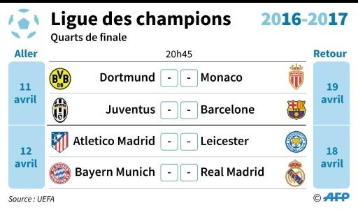 Ligue des champions © Paz PIZARRO, Vincent LEFAI, Thomas SAINT-CRICQ AFP