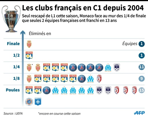 Les clubs français en C1 © Sophie RAMIS, Thomas SAINT-CRICQ AFP