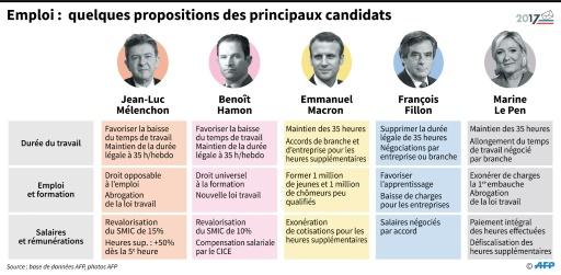 Emploi: quelques propositions des principaux candidats © Paul DEFOSSEUX, Sophie RAMIS AFP