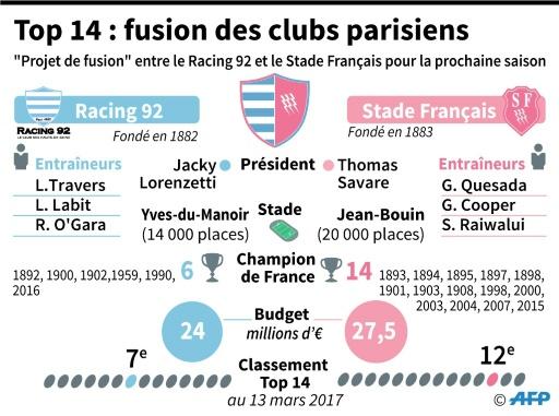 Top 14 : projet de fusion des clubs parisiens © Vincent LEFAI, Laurence SAUBADU AFP
