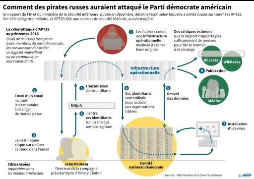 Comment des pirates russes ont attaqué le Parti démocrate américain © John SAEKI, Laurence CHU, Vincent LEFAI AFP/Archives