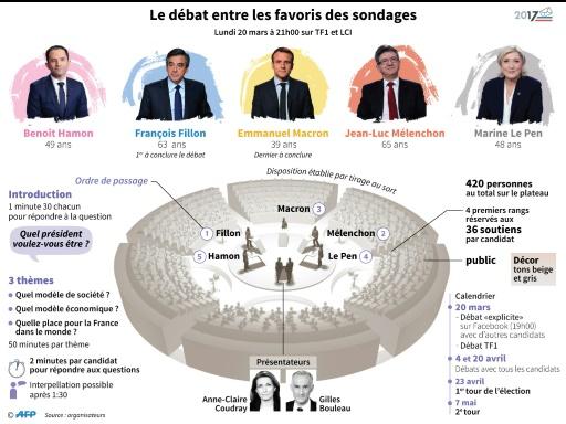 Le débat entre les favoris des sondages © Paul DEFOSSEUX, Paz PIZARRO, Stéphane KOGUC AFP