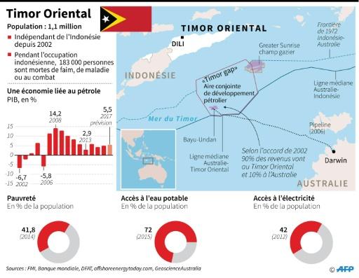Timor Oriental © Laurence CHU AFP