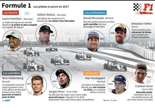 Formule 1, les pilotes à suivre en 2017 © Kun Tian, Jonathan STOREY, Vincent LEFAI AFP
