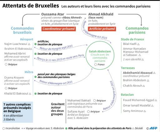 Schéma décrivant le rôle des auteurs des attentats de Bruxelles du 22 mars 2016 et leurs liens avec les commandos jihadistes ayant attaqué paris le 13 novembre 2015  © Aude GENET, Sabrina BLANCHARD AFP