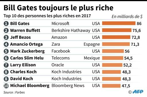 Top 10 des personnes les plus riches du monde selon le classement Forbes 2017  © Sophie RAMIS, Jonathan JACOBSEN AFP