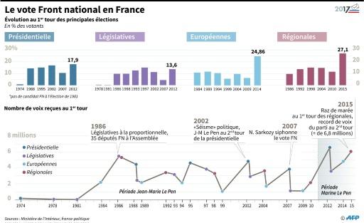Le vote Front national en France © Thomas SAINT-CRICQ, Laurence SAUBADU AFP