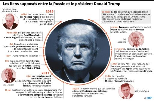 Chronologie sur les accusations de liens avec la Russie visant la président américain Donald Trump  © Christopher HUFFAKER, Paz PIZARRO, Gillian HANDYSIDE AFP