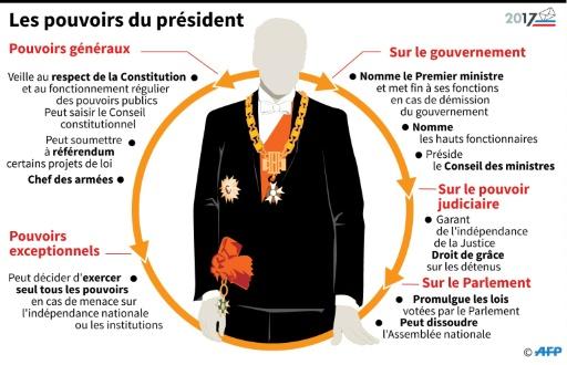 Les pouvoirs du président © Laurence SAUBADU AFP