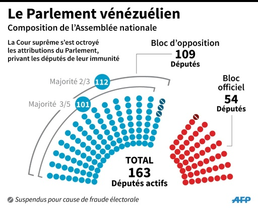 Le Parlement vénézuélien © Pablo López, Nicolas RAMALLO AFP