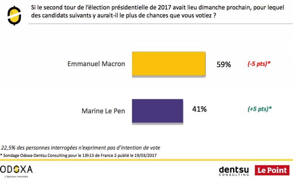 Résultat sondage second tour ©  Odoxa