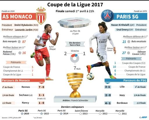 Coupe de la Ligue 2017 Finale © Jean Michel CORNU, Vincent LEFAI AFP