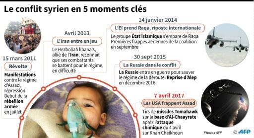 Le conflit syrien en 5 moments clés © Thomas SAINT-CRICQ, Sabrina BLANCHARD, Vincent LEFAI, Jean Michel CORNU AFP