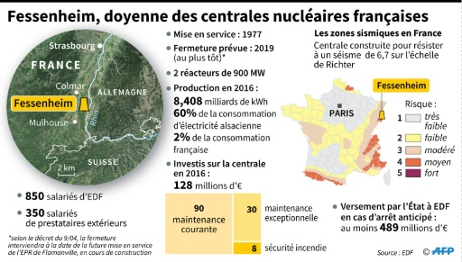 Fessenheim, doyenne des centrales nucléaires françaises © Simon MALFATTO, Valentina BRESCHI AFP