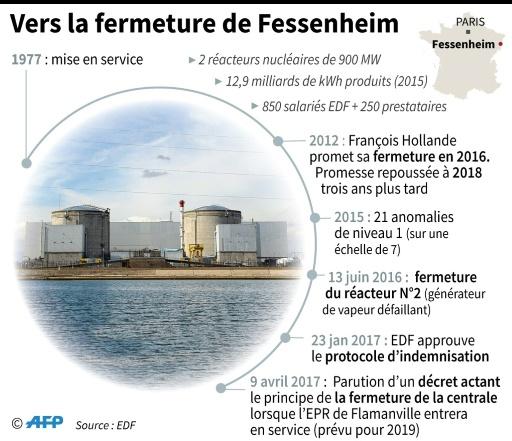 Fessenheim: vers la fermeture © Laurence SAUBADU, Paul DEFOSSEUX AFP
