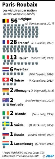 Les vainqueurs de Paris-Roubaix par nations © L. Saubadu/P. Defosseux AFP