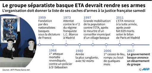Les dates clés de l'ETA © Sophie RAMIS, Thomas SAINT-CRICQ AFP
