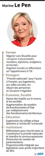 Marine Le Pen © Laurence SAUBADU AFP