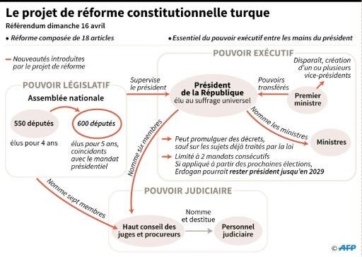 Le projet de réforme constitutionnelle turque © Simon MALFATTO, Valentina BRESCHI AFP