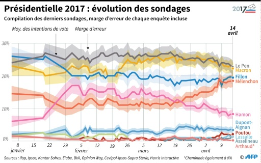 Présidentielle 2017 : évolution des sondages © Thomas SAINT-CRICQ, Kun TIAN, Jules BONNARD, Camille MALPLAT AFP