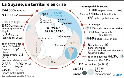 Guyane, un territoire en crise © Simon MALFATTO, Laurence SAUBADU AFP