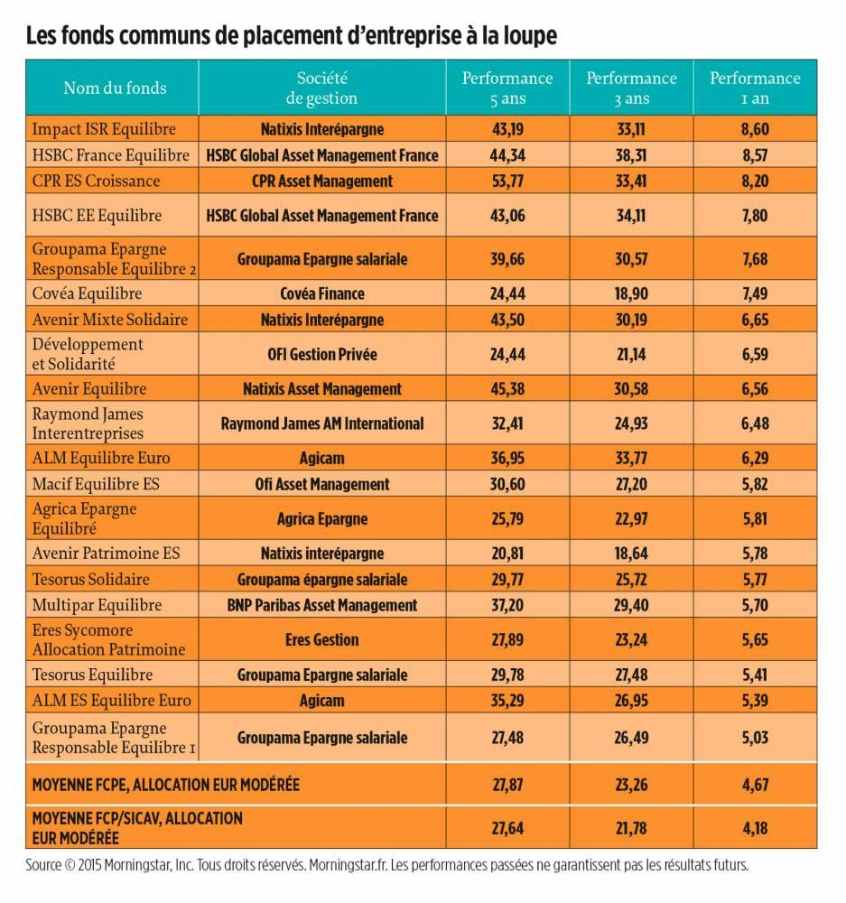 Les fonds communs de placement d'entreprise à la loupe © DR