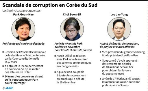 Scandale de corruption en Corée du Sud © AFP  AFP/Archives