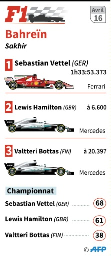 Résultats du Grand Prix de Bahreïn © Kun TIAN AFP