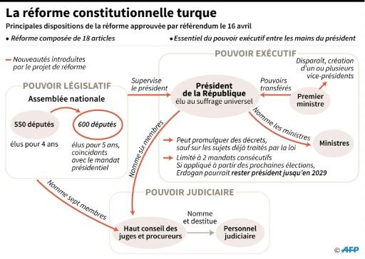La réforme constitutionnelle turque © Simon MALFATTO, Valentina BRESCHI AFP