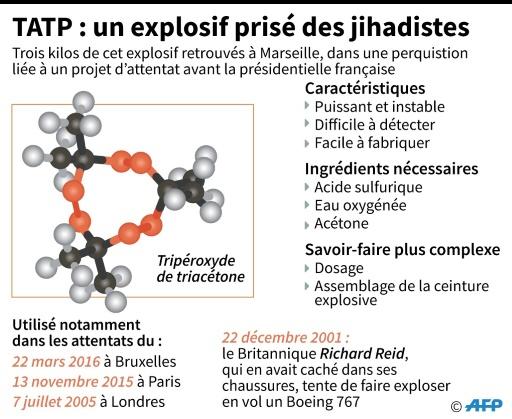 TATP : un explosif prisé des jihadistes © Paul DEFOSSEUX, Tamara HOHA AFP