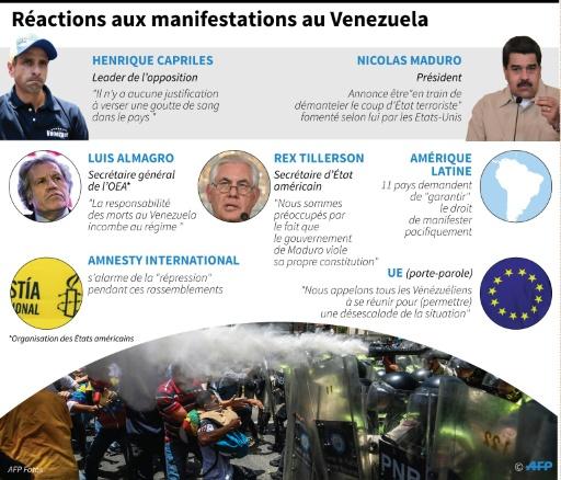Réactions aux manifestations au Venezuela © Anella RETA, Gustavo IZUS, Vincent LEFAI, Kun TIAN AFP