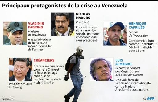 Principaux protagonistes de la crise au Venezuela © Anella RETA, Gustavo IZUS AFP