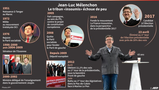 Jean-Luc Mélenchon © Thomas SAINT-CRICQ, Paz PIZARRO AFP