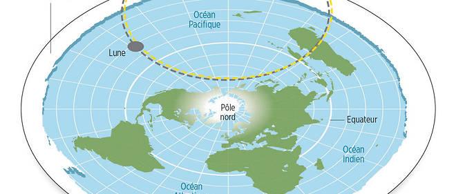 Et tout autour, un mur de glace. L'interprétation moderne de la théorie  de la Terre plate est à mettre  au crédit de Samuel Rowbotham  (1816-1884). Il s'est fondé sur sa  compréhension de l'expérience de  Bedford Level pour développer l'idée  que la Terre est un disque plat,  centré sur le pôle Nord et bordé d'un  haut mur de glace. Le Soleil et  la Lune tourneraient autour de la Terre à  une distance approximative  de 4800kilomètres.