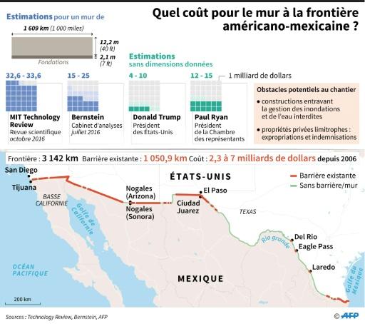 Quel coût pour le mur à la frontière américano-mexicaine ? © Thomas SAINT-CRICQ, Sabrina BLANCHARD AFP