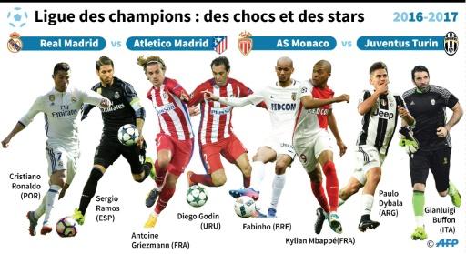 Ligue des champions: les stars des 1/2 finales © Sophie RAMIS AFP