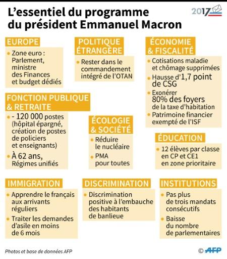 Principaux points du programme d'Emmanuel Macron, élu président de la République française  © Thomas SAINT-CRICQ, Sabrina BLANCHARD AFP