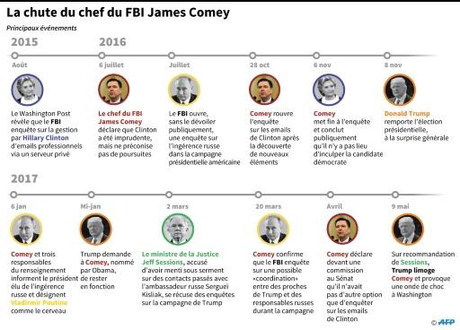 La chute du chef du FBI James Comey © John SAEKI AFP