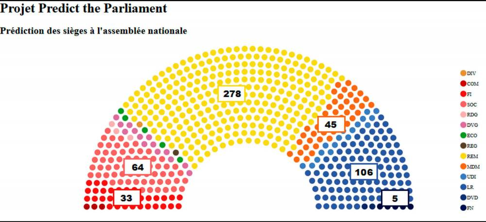 Predict the Parliament ©  DR