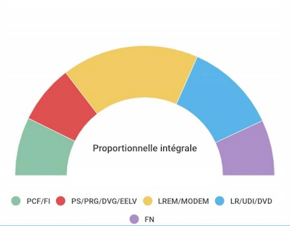Législatives : si l'Assemblée était désignée à la proportionnelle - Le Point