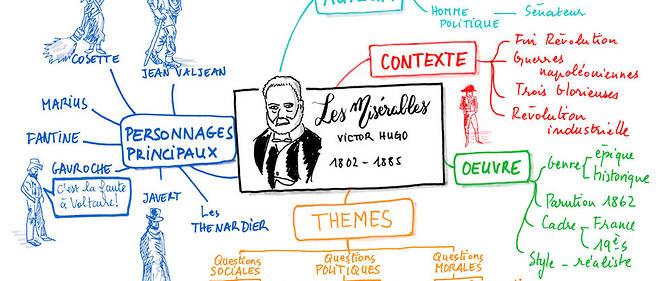 "Pedagogie ? ""Les Miserables"", de Victor Hugo, resume en arborescence selon la technique << mind map >>."