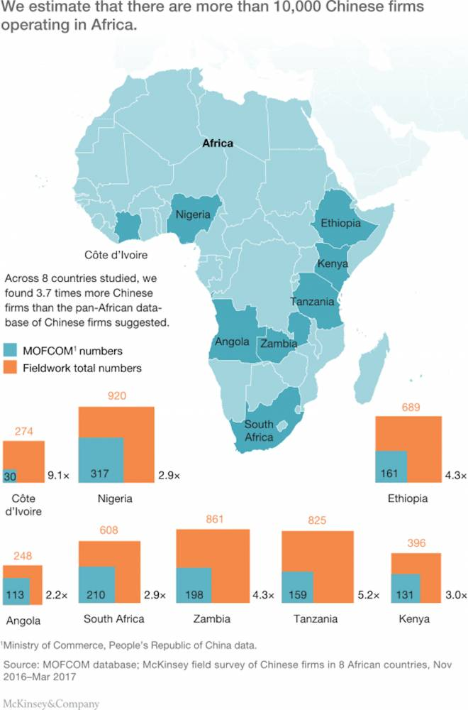 Étude McKinsey sur la présence des entreprises chinoises dans huit pays africains entre novembre 2016 et mars 2017. ©  Source : MOFCOM database